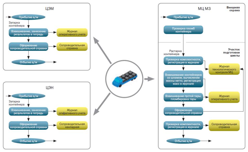 Общая схема работы системы